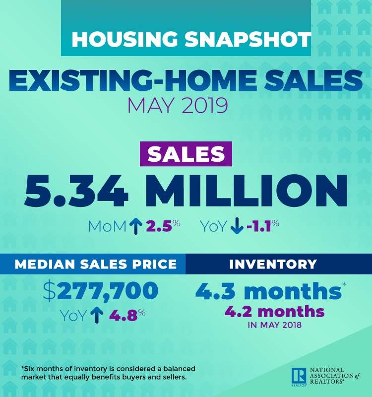 Existing-Home Sales Housing Snapshot June 2019